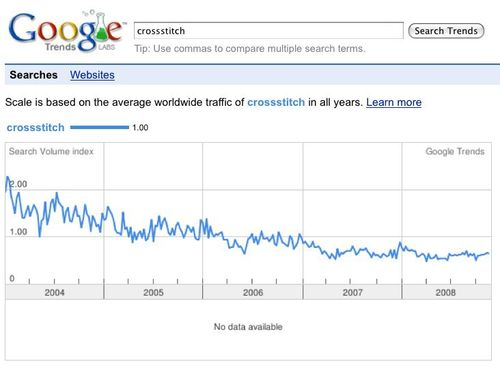 Trends crossstitch