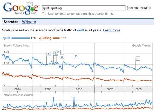 Trends quilt quilting