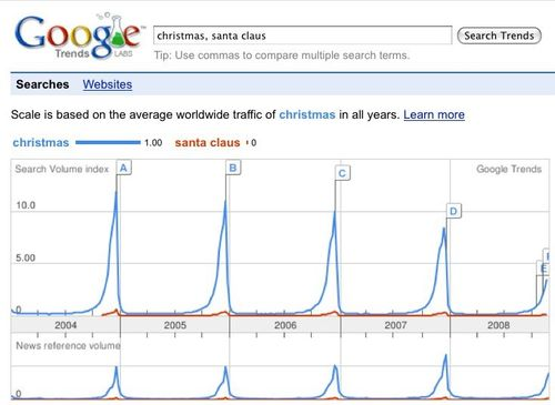 Trends xmas santa