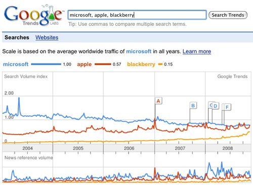 Trends MS apl blkbry