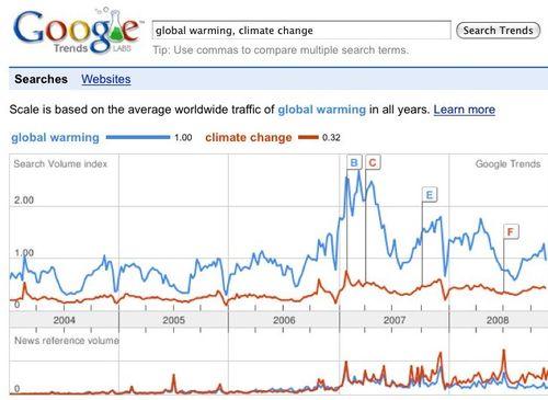 Trends glbl wrmg, cl chg