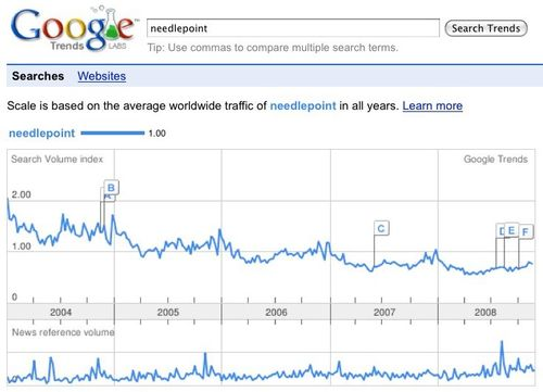 Trends needlepoint