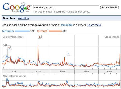 Trends terism terist