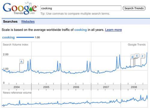 Trends cooking